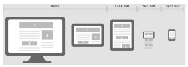 Duyarlı bir web tasarımının farklı çözünürlüklere ait cihazlardaki layout uygulaması
